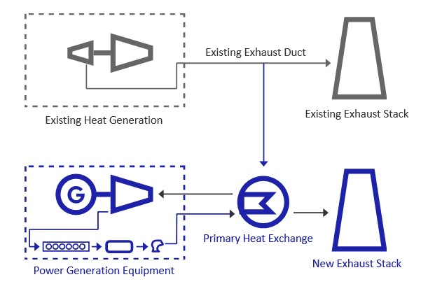 Waste heat to power conversion process